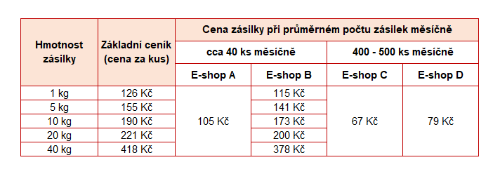 srovnání cen dopravy