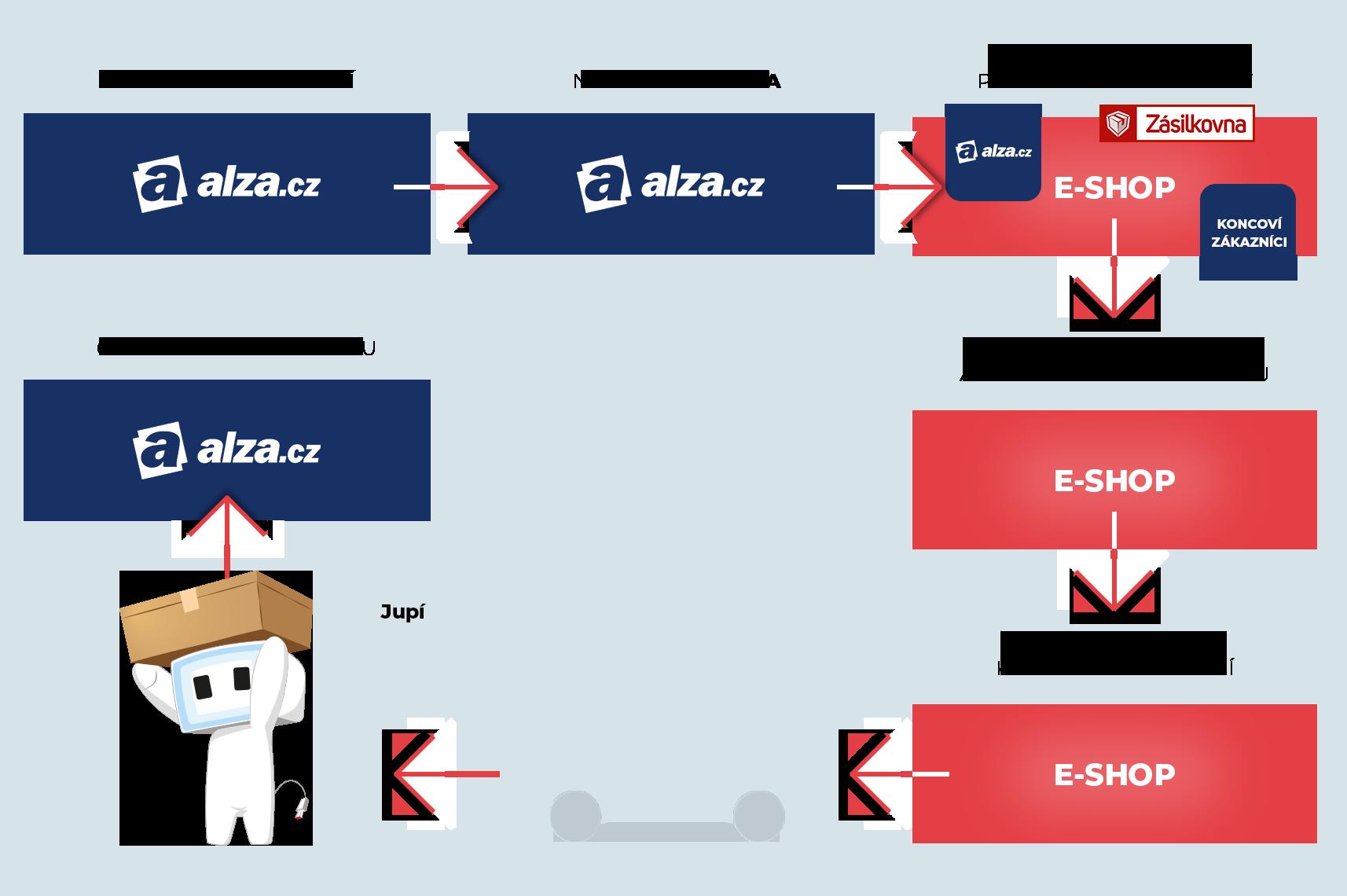 workflow zpracování a vyřízení objednávky z Alza dropshippingu